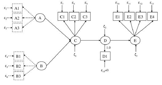 Konfirmacyjan analiza czynnikowa CFA i pełny model pomiarowy